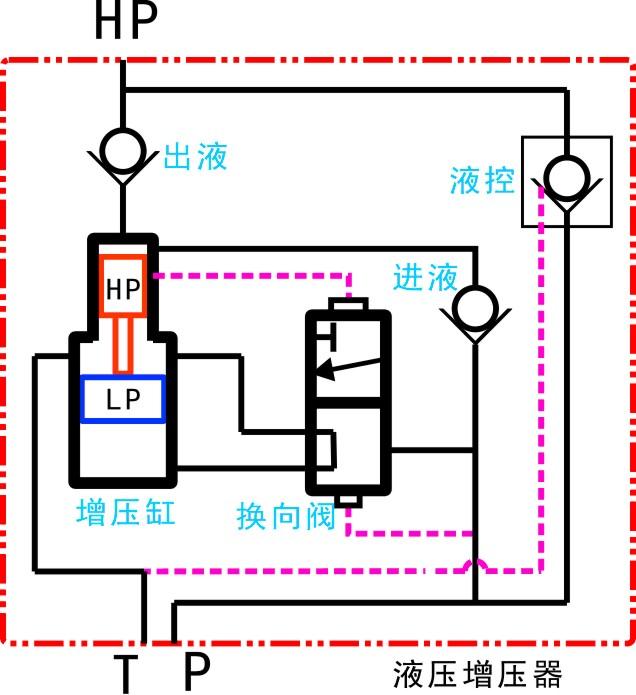 德思宏单作用液压增压器