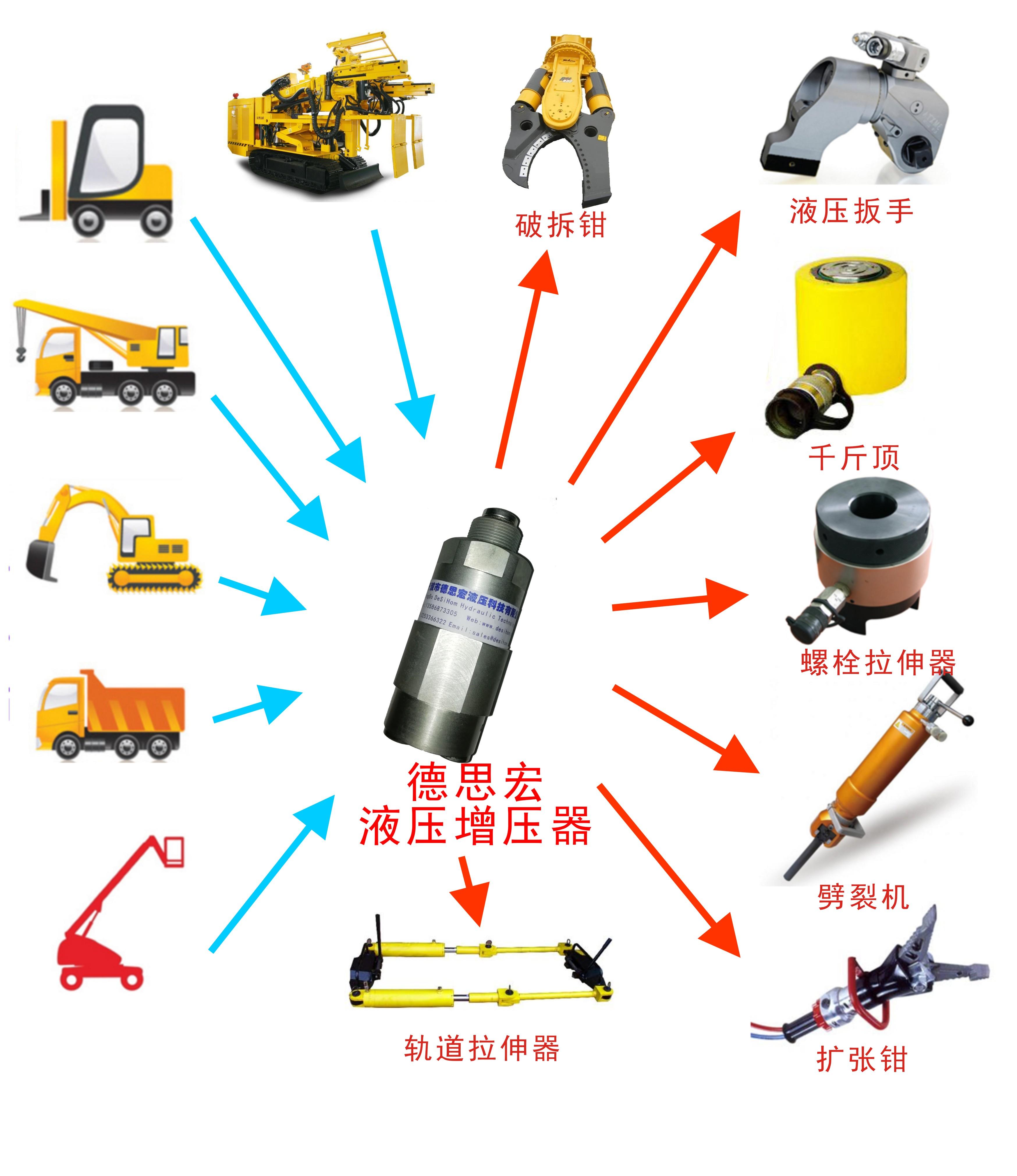 工程车辆应用增压器增压