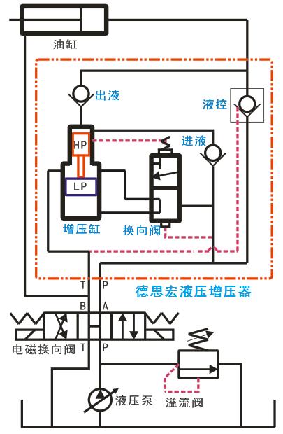 德思宏液压增压器原理图